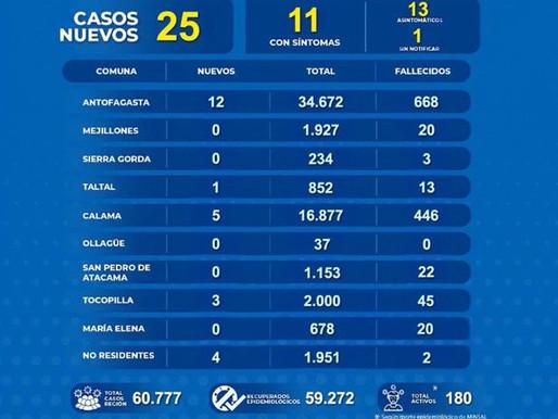 INFORME COVID-19 PARA HOY SÁBADO 11 DE SEPTIEMBRE EN LA REGIÓN DE ANTOFAGASTA