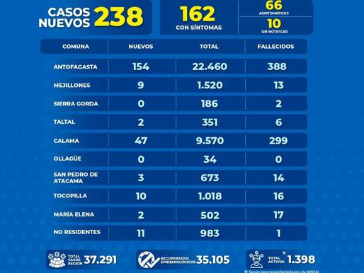 238 NUEVOS CASOS DE COVID-19 EN LA REGIÓN DE ANTOFAGASTA. 154 CORRESPONDEN A LA CAPITAL
