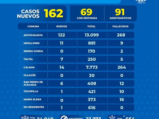 162 NUEVOS CASOS EN 24 HORAS. CONTINUA ALZA INEXORABLE DE CONTAGIOS COVID 19 EN LA REGIÓN