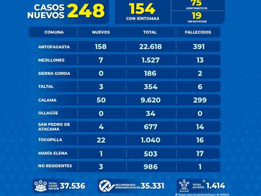 INFORME REGIONAL COVID-19. ANTOFAGASTA SUMA 158 NUEVOS CASOS EN LAS ÚLTIMAS 24 HORAS