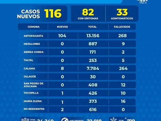 116 NUEVOS CASOS DE COVID-19 FUERON REPORTADOS POR EL GOBIERNO EN LAS ÚLTIMAS 24 HORAS