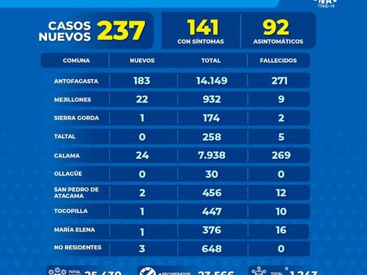 GOBIERNO REGIONAL ENTREGA REPORTE DIARIO POR COVID-19