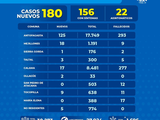 GOBIERNO REGIONAL ENTREGA INFORME POR COVID-19 EN LA REGIÓN DE ANTOFAGASTA