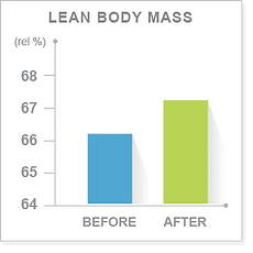 Improved lean body mass by proven 5-day ProLon diet