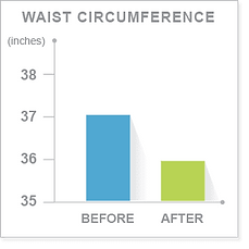 Proven waist loss through 5-day ProLon diet