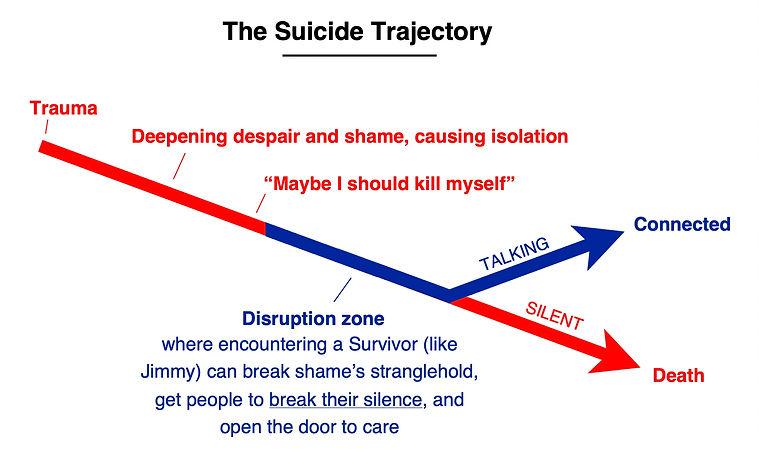 Suicide Traj TRU.jpg