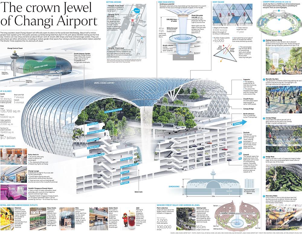 Konsep Jewel Changi Airport (Pict : Pinterest)