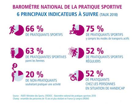 Baromètre National des Pratiques Sportives 2018