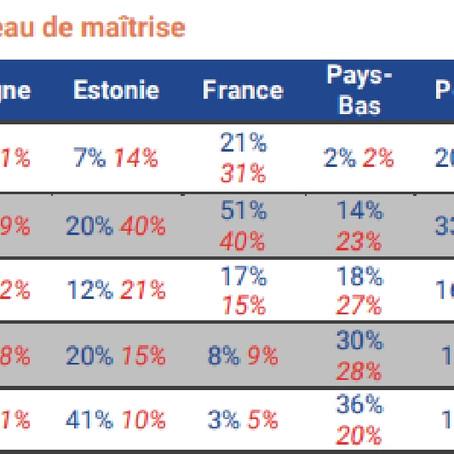 Faiblesses de la France dans l'enseignement des langues