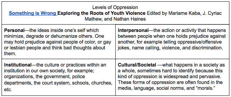 Table describing the Levels of Oppression by Mariame Kaba