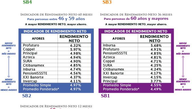 4 de cada 10 mexicanos se cambian a una Afore de menor rendimiento
