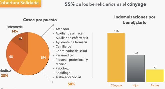 Aseguradoras entregan apoyo de 50,000 pesos a más de 334 familias de personal de salud fallecido