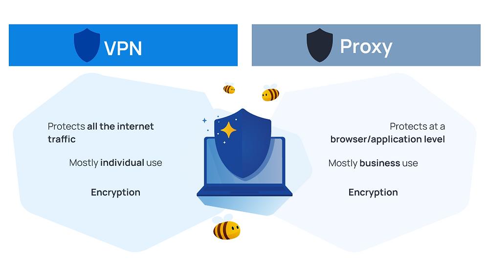 IP address - VPN vs proxy comparison