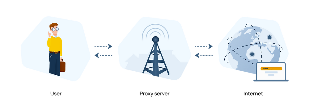 IP address - how do proxy servers work