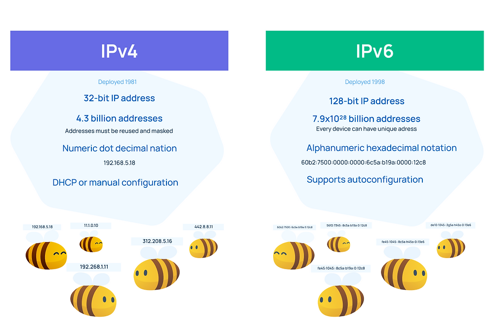 IPv4 vs IPv6: a thorough comparison