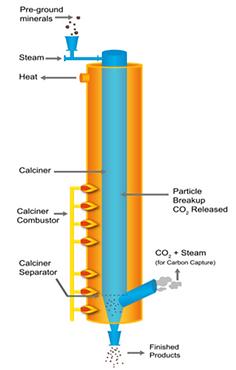 Direct Separation Reactor (DSR) Concept