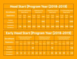 Head Start Enrollment