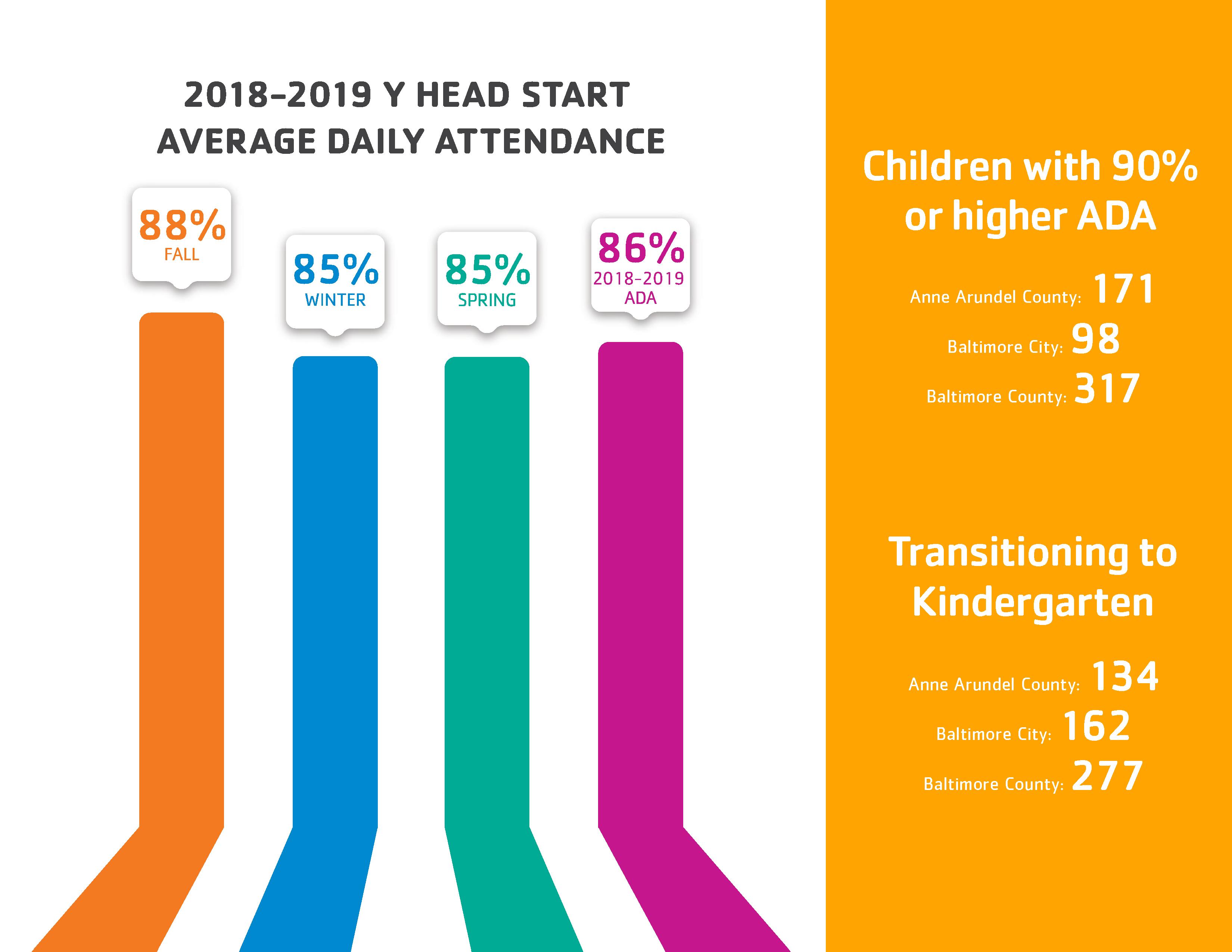 Head Start Attendance Data