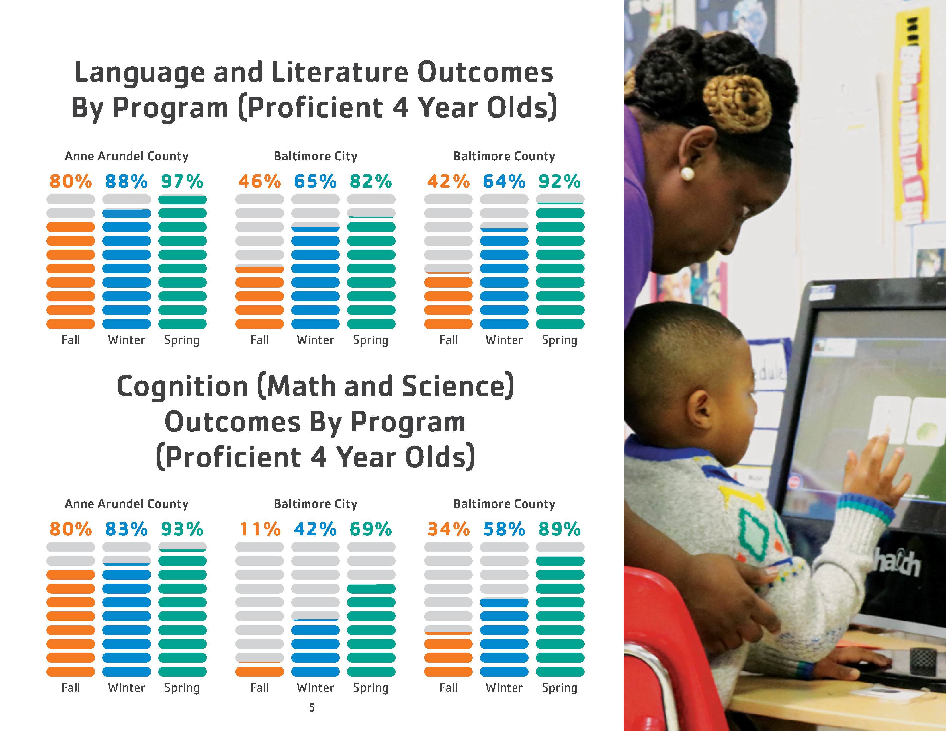 Head Start Program Statistics