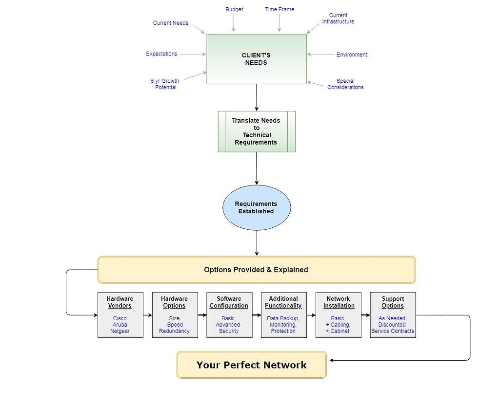 Network Deisgn Flowchart.jpg