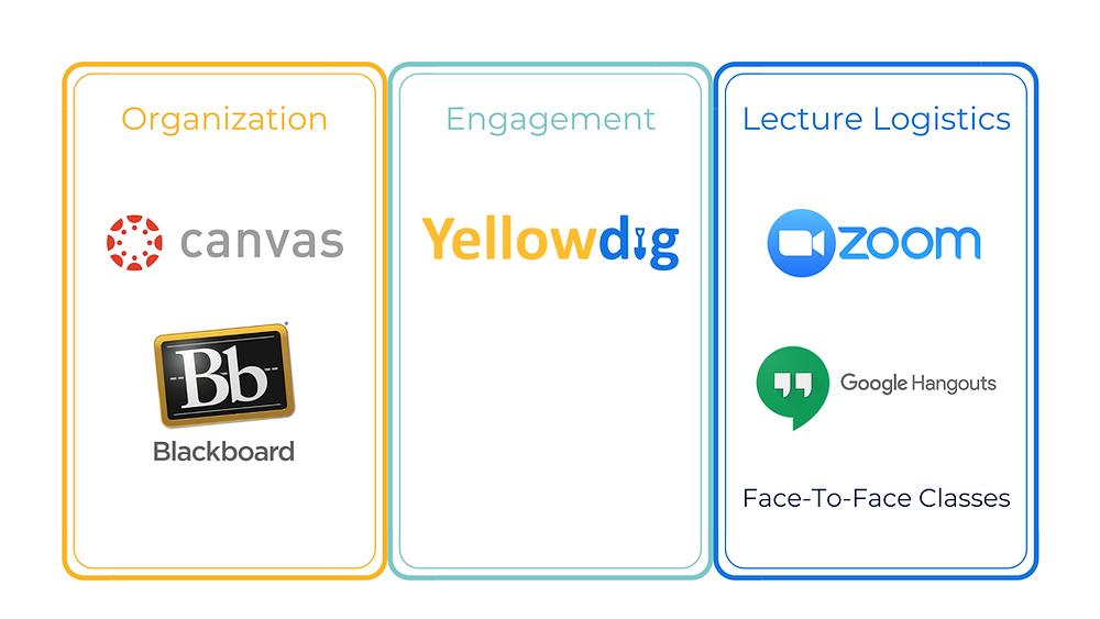 Canvas, Blackboard, Yellowdig, Zoom, Google Hangouts