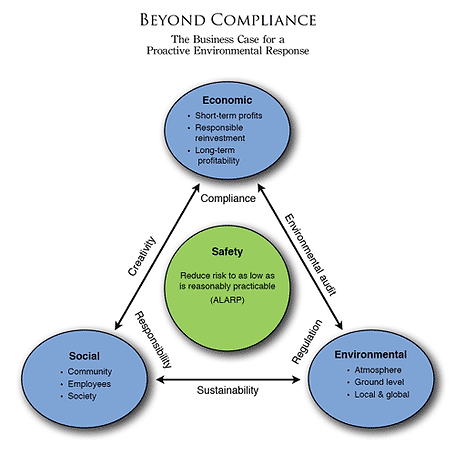 The business case for going beyond air compliance regulations.