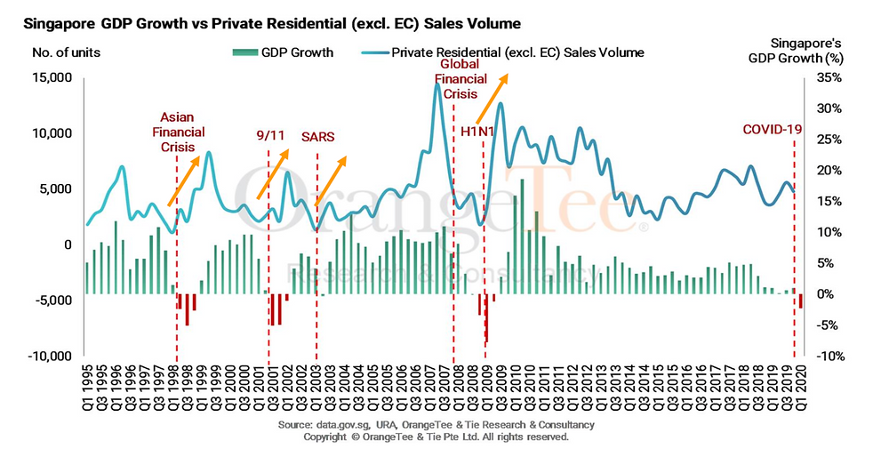 Diagram 2 : Singapore GDP vs Sales Volume (Pte Property)
