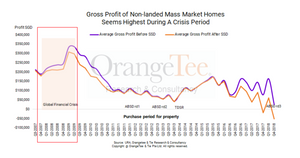 Diagram 5 : Gross Profit Of Pte Residential Properties Before and After SSD