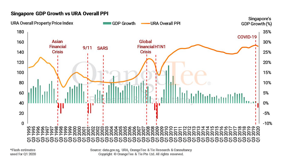 Diagram 1 : Singapore GDP vs URA Price Index (Pte Property)