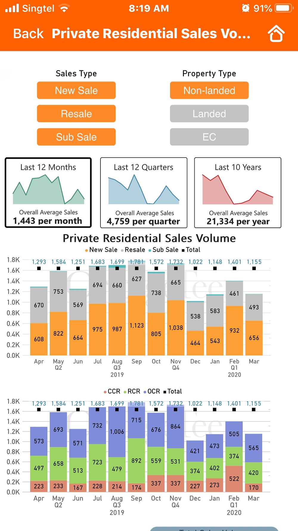 Analytic Suite OrangeTee App