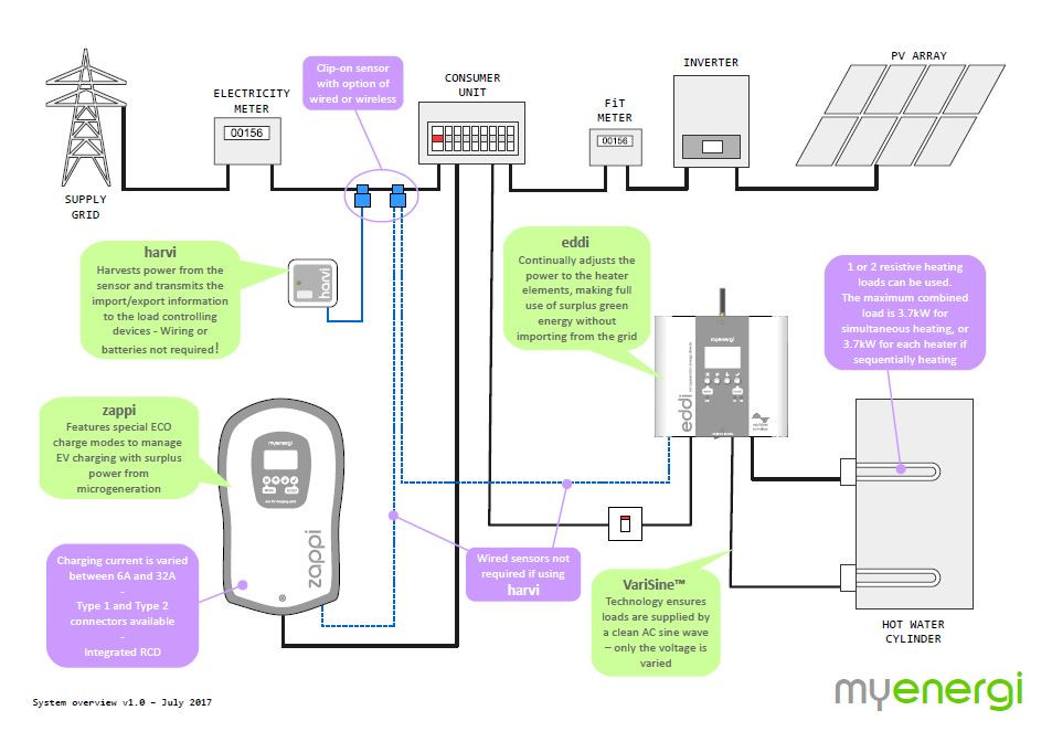 how solar ev charging works