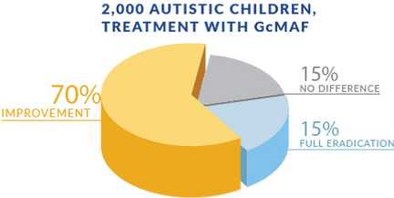 autism-chart-2000-case-study.png
