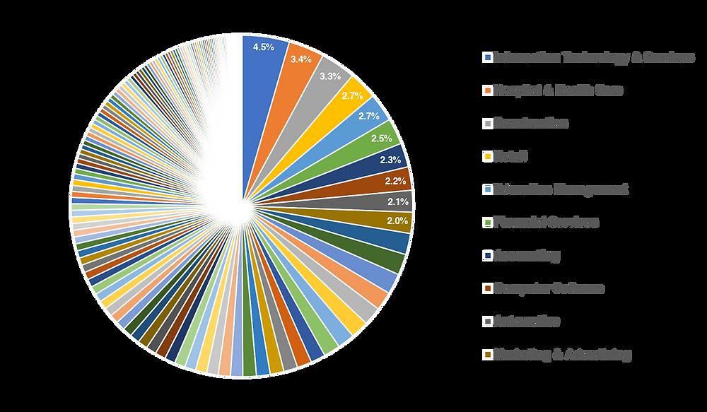 The Top 10 LinkedIn Industries (2020)