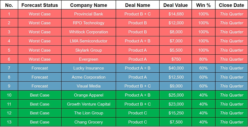 A completed B2B sales forecast with Worst Case, Forecast, and Best Case statuses.