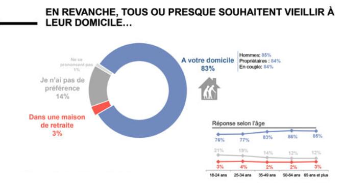 Sondage : 83% des Français souhaitent vieillir à domicile