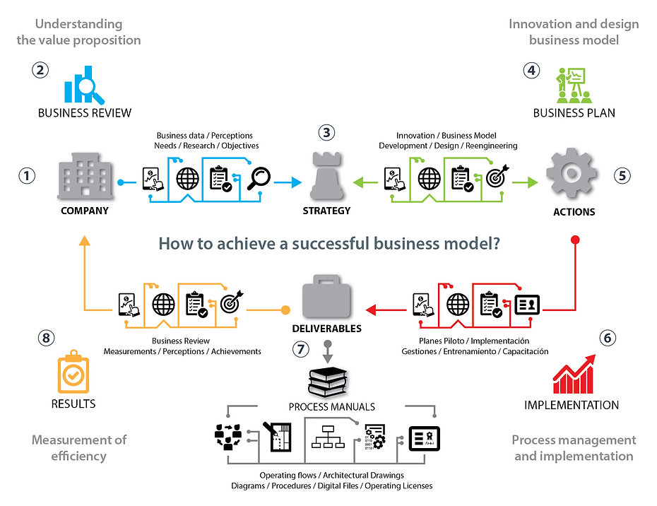 Business Model Consultants