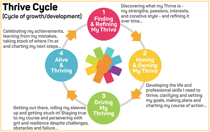 Thrive Cycle.png