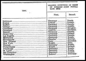 Foreign born population, United States census 1910