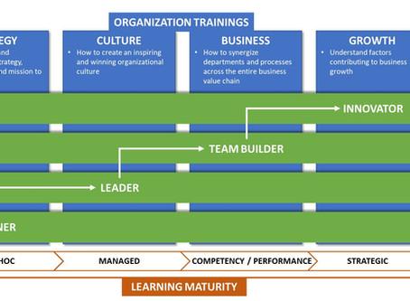 "Organization training's, Employee development and ""Learning Maturity"" - The WinSpire Way"
