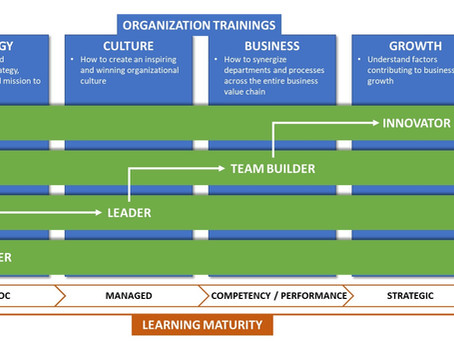 "Organization training's, Employee development and ""Learning Maturity"" - The WinSpire Way"