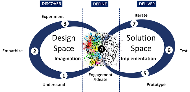 Design thinking 01.png