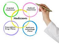 Diagram of medicare.jpg