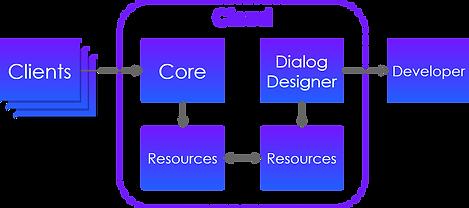 Open Source Runtime