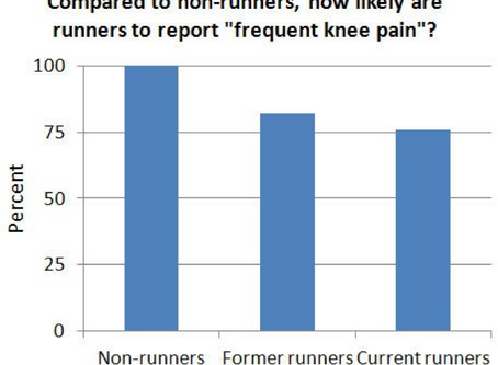 Does Running Cause Knee Arthritis?