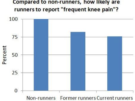 Does Running Cause Knee Arthritis?