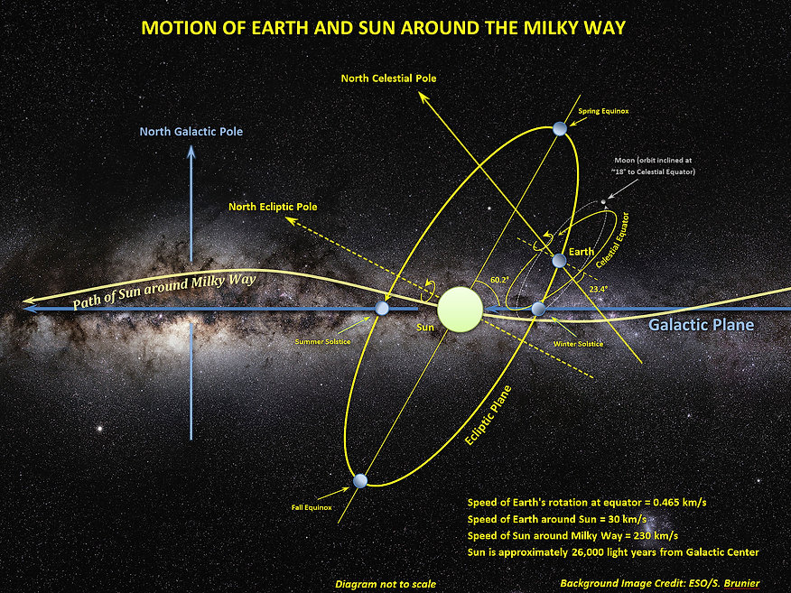 Motion_of_Sun,_Earth_and_Moon_around_the