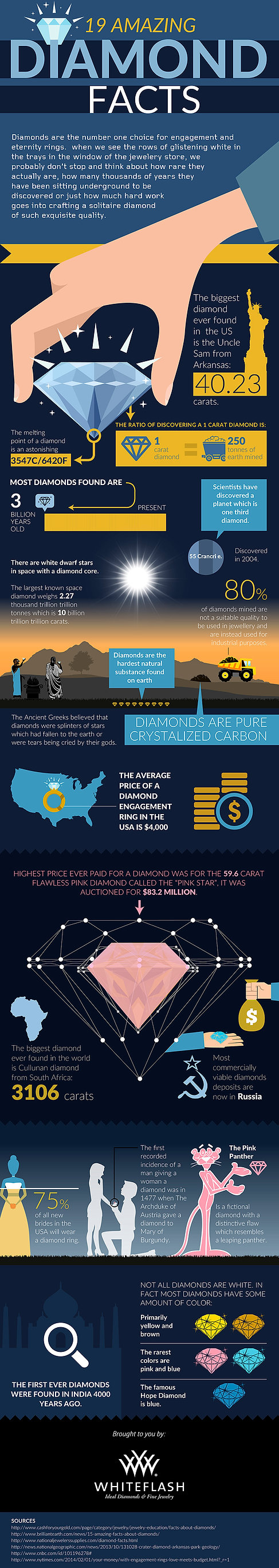 19 Diamond Facts