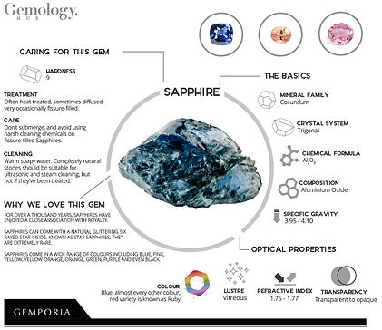 Sapphire Gemology