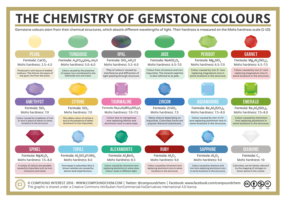 The-Chemistry-of-Gemstone-Colours-2016.p