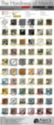 hardness-of-metals-visual-representation